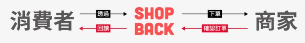 Shopback現金回饋營運模式